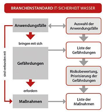 branchenstandard-it-sicherheit-wasser